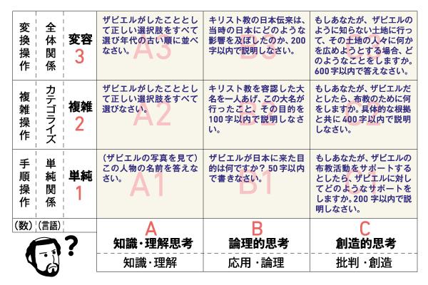 https://www.syutoken-mosi.co.jp/column/upload/600_400xavier_sikoucode_ol.jpg