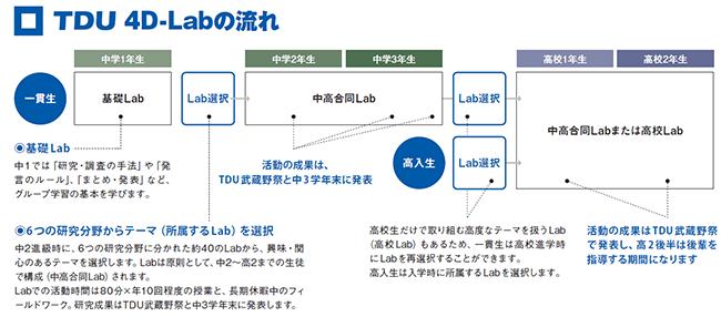 東京電機大学中学校・高等学校20...